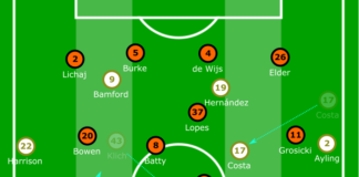 EFL Championship 2019/20: Leeds United vs Hull City - tactical analysis