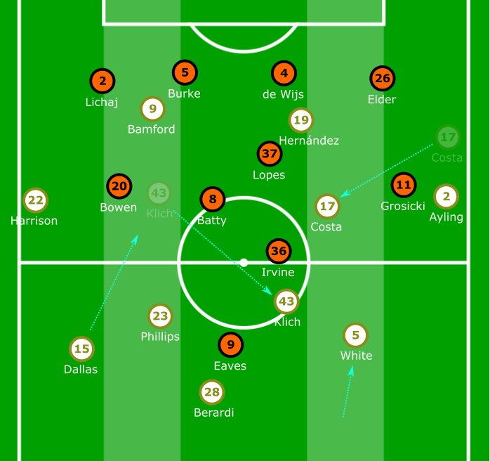EFL Championship 2019/20: Leeds United vs Hull City - tactical analysis