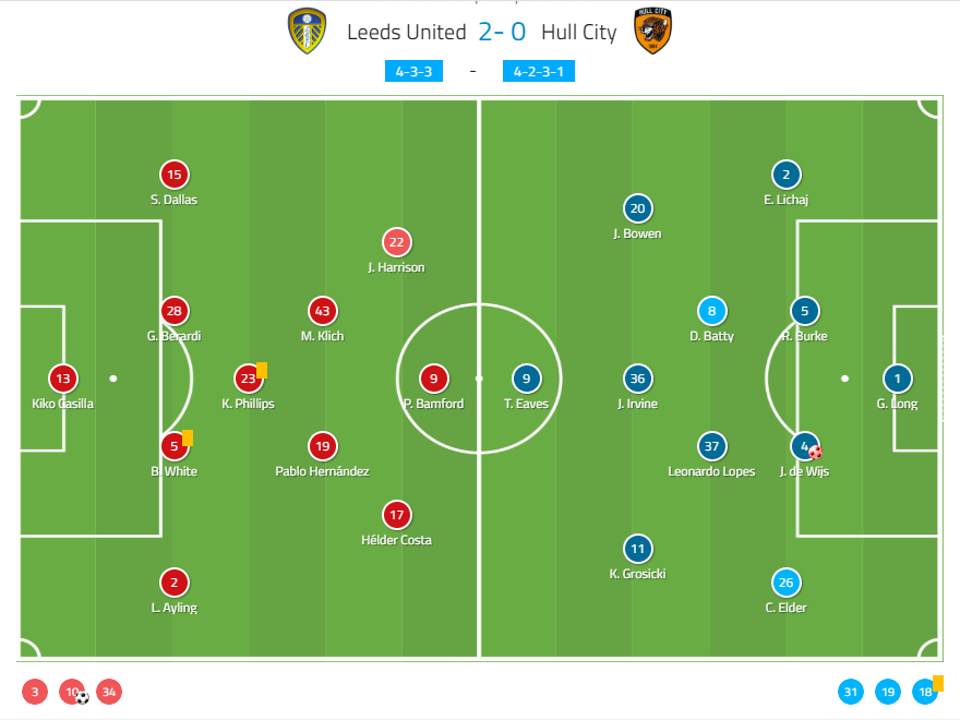 EFL Championship 2019/20: Leeds United vs Hull City - tactical analysis tactics