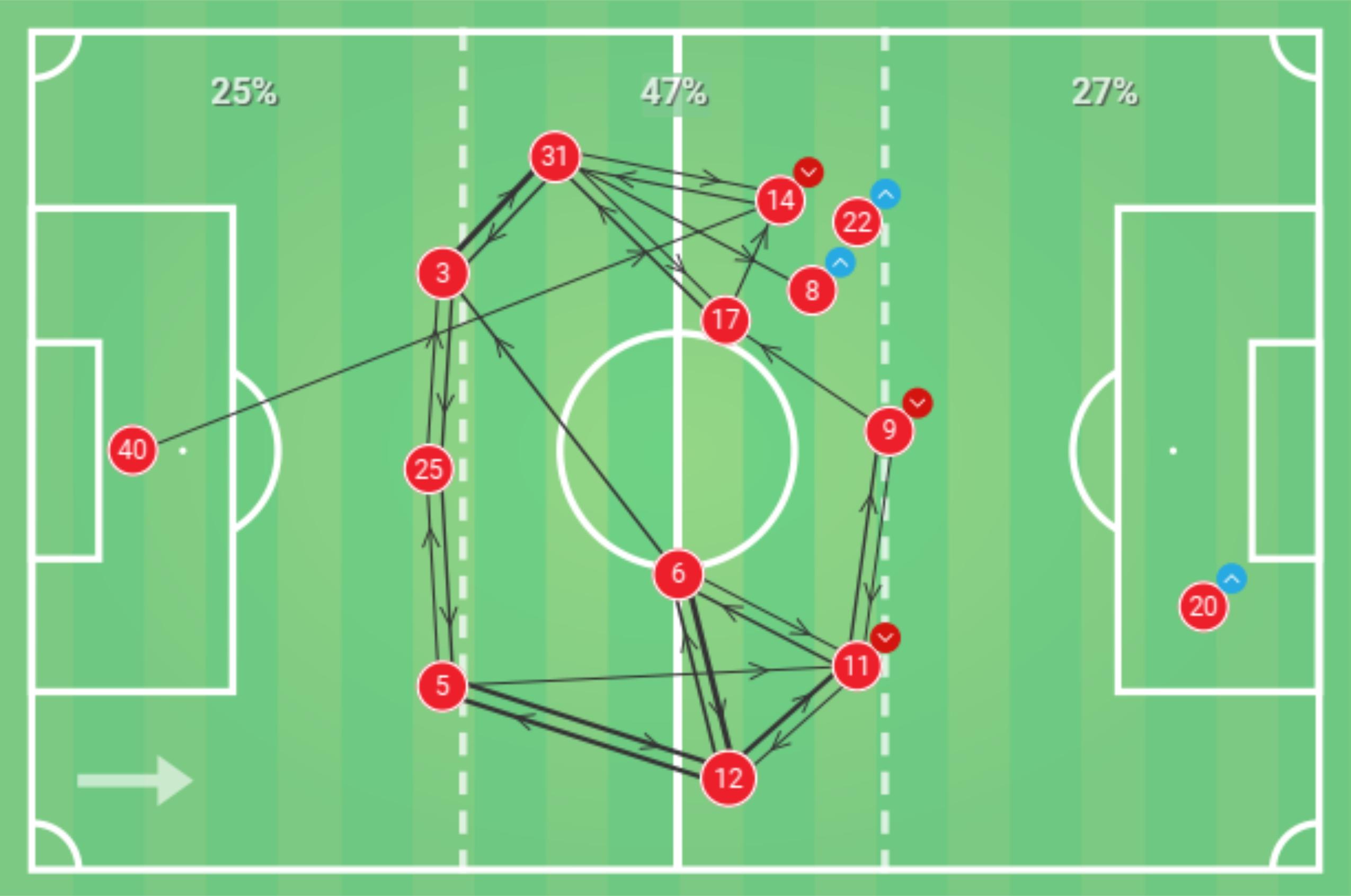 Ligue 1 2019/20: Monaco vs Lille - tactical analysis tactics