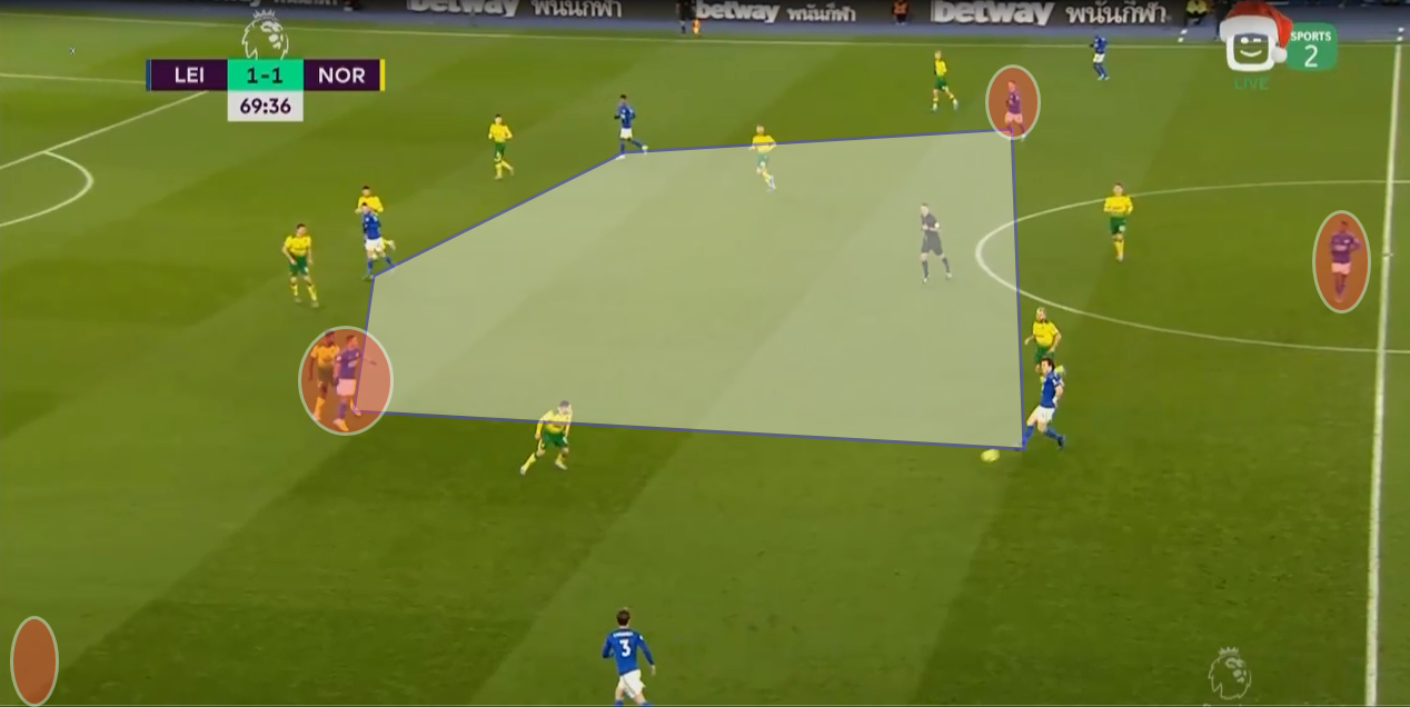 EPL 2019/20: Leicester City vs Norwich City - tactical analysis tactics