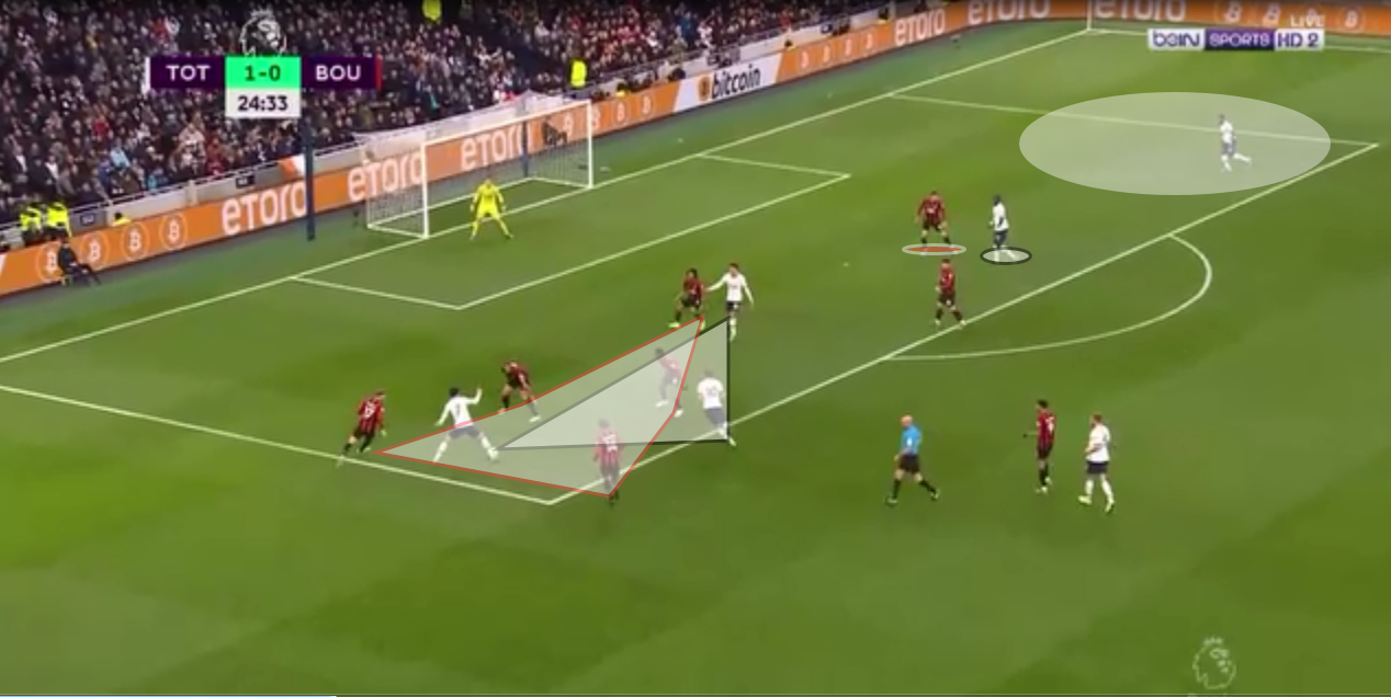Epl 2019 20 Tottenham Hotspur Vs Bournemouth Tactical Analysis