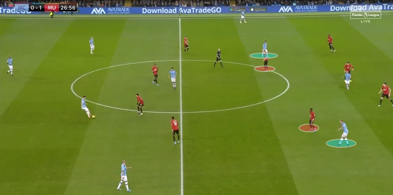 EPL 2019/20: Manchester City vs Manchester United - tactical analysis tactics