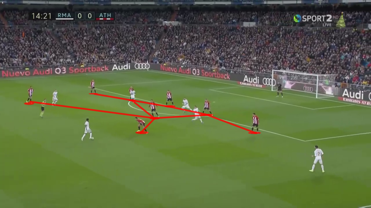 La Liga 2019/20: Real Madrid vs Athletic Club - tactical analysis