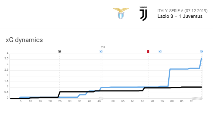 Serie A 2019/20: Lazio vs Juventus - Tactical Analysis tactics