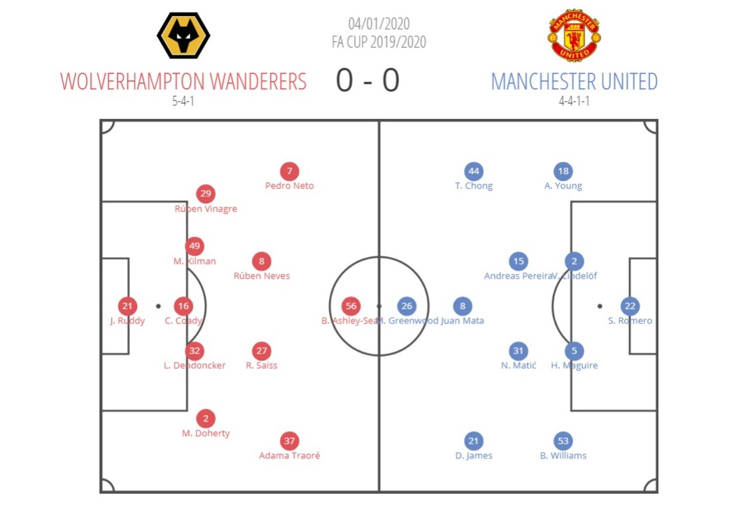 FA Cup 2019/20: Wolves vs Manchester United - tactical analysis tactics