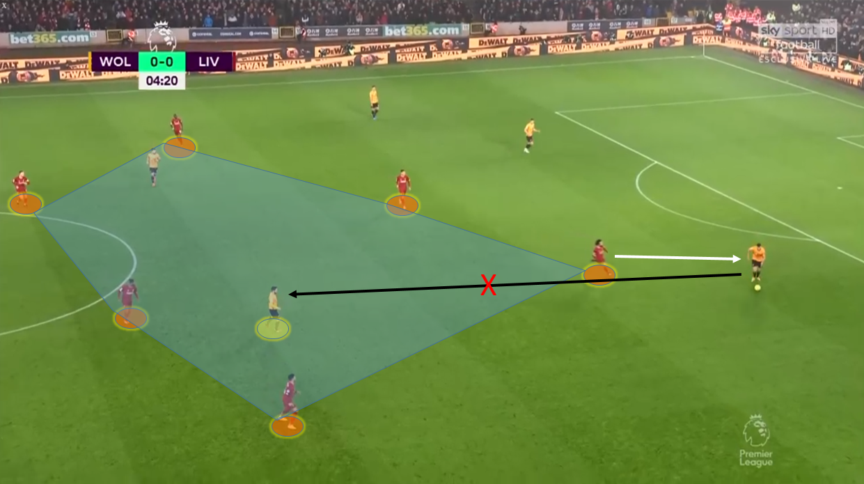 Premier League 2019/20: Wolves vs Liverpool – tactical analysis tactics
