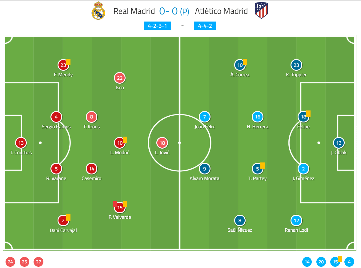 Spanish Super Cup 2020 Real Madrid Vs Atletico Madrid Tactical Analysis