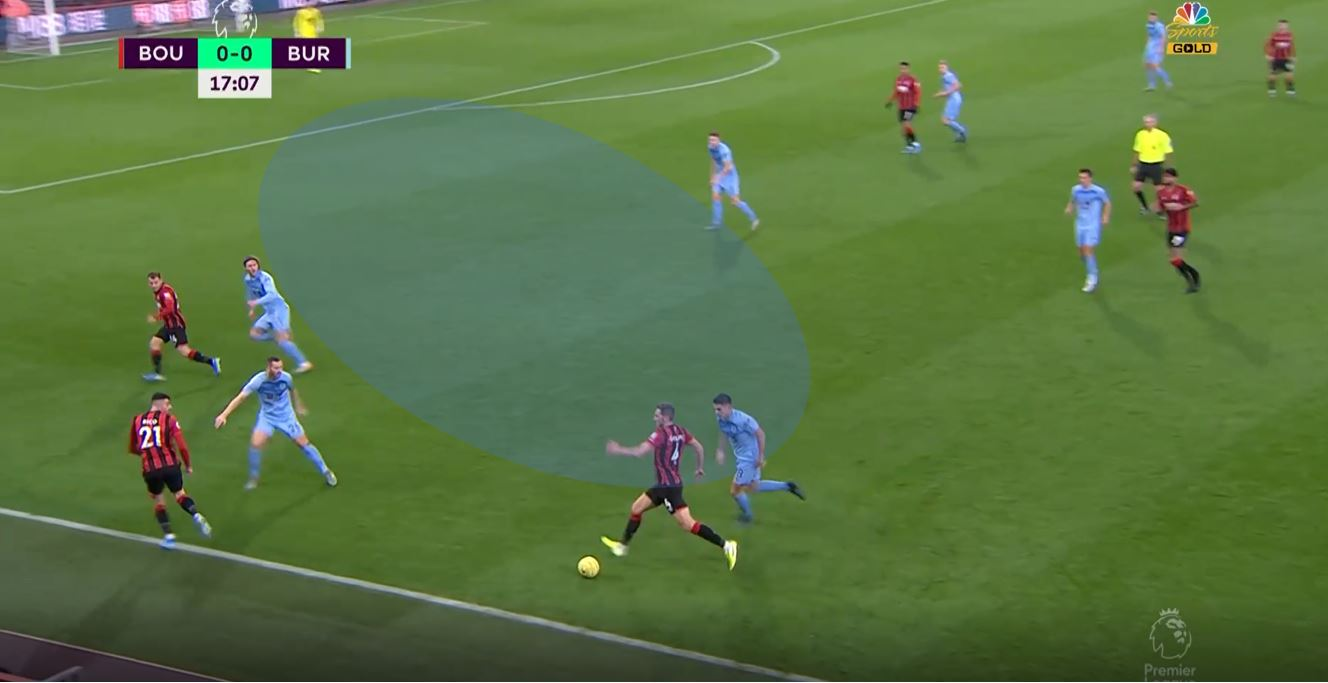 Bournemouth 2019/20: When 4-4-2 goes wrong- scout report tactical analysis tactics