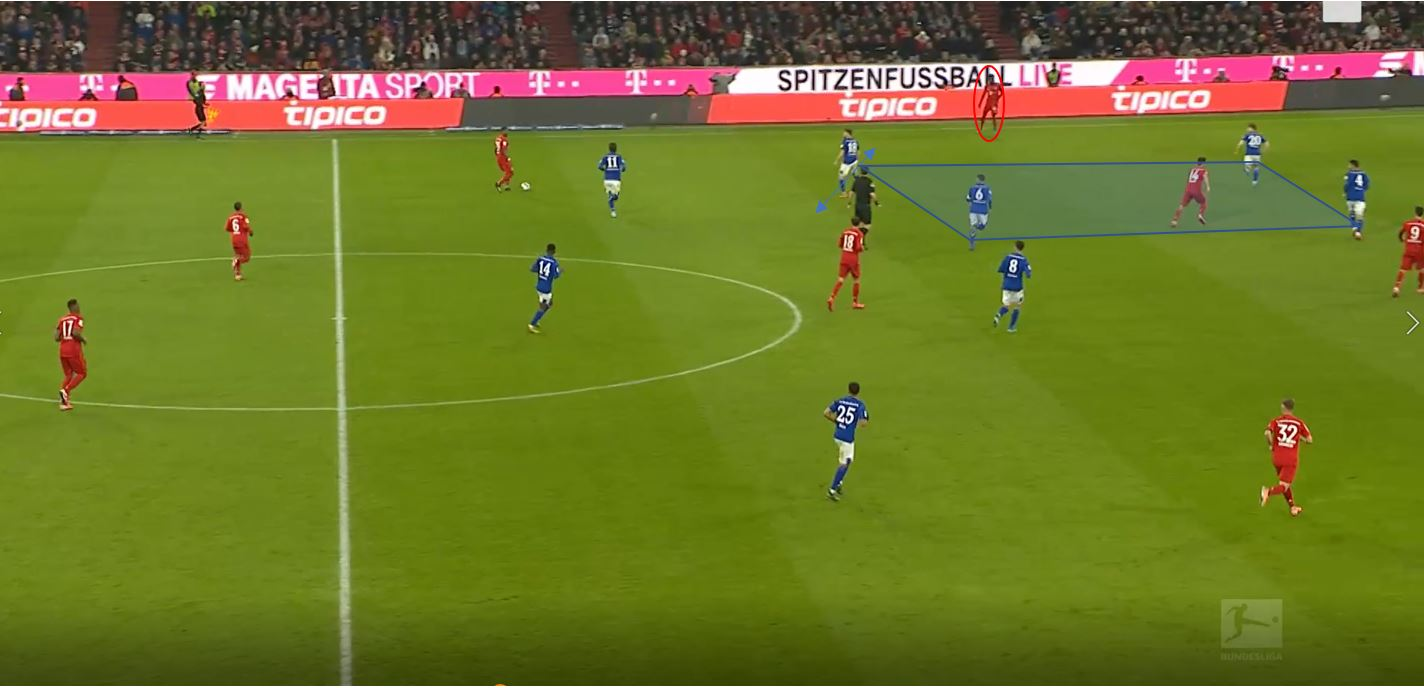 Bundesliga 2019/20: Bayern Munich vs Schalke-tactical analysis tactics