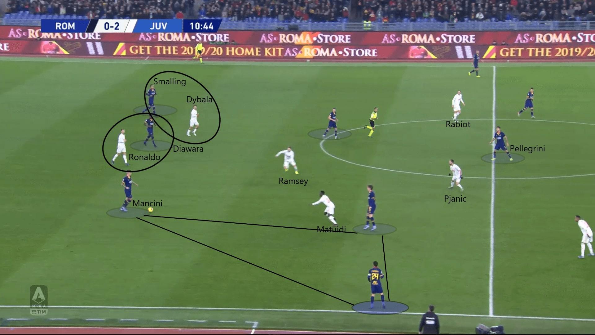 Serie A 2019/20: Roma vs Juventus - tactical analysis tactics