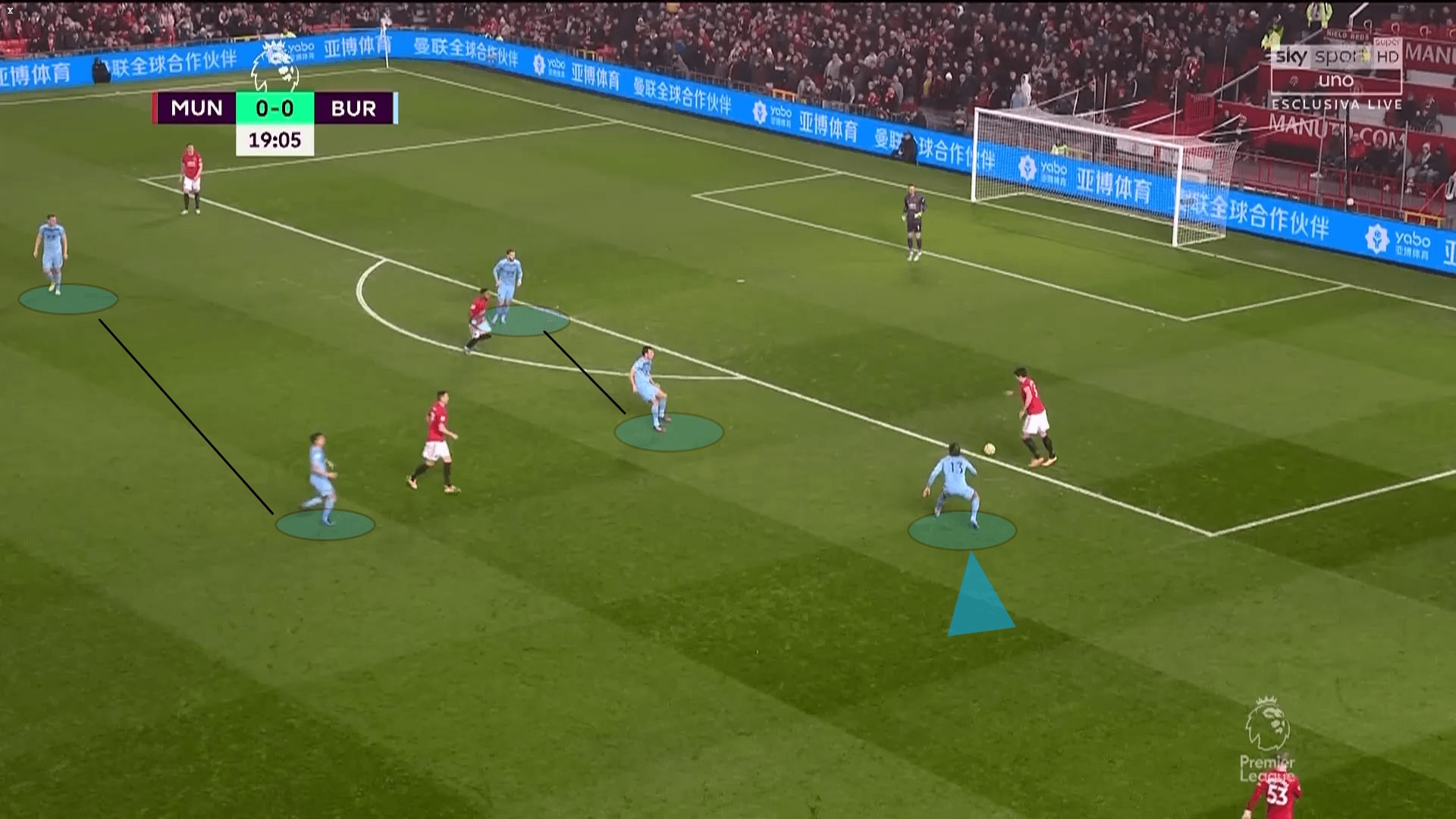 Premier League 2019/20: Manchester United vs Burnley - tactical analysis tactics