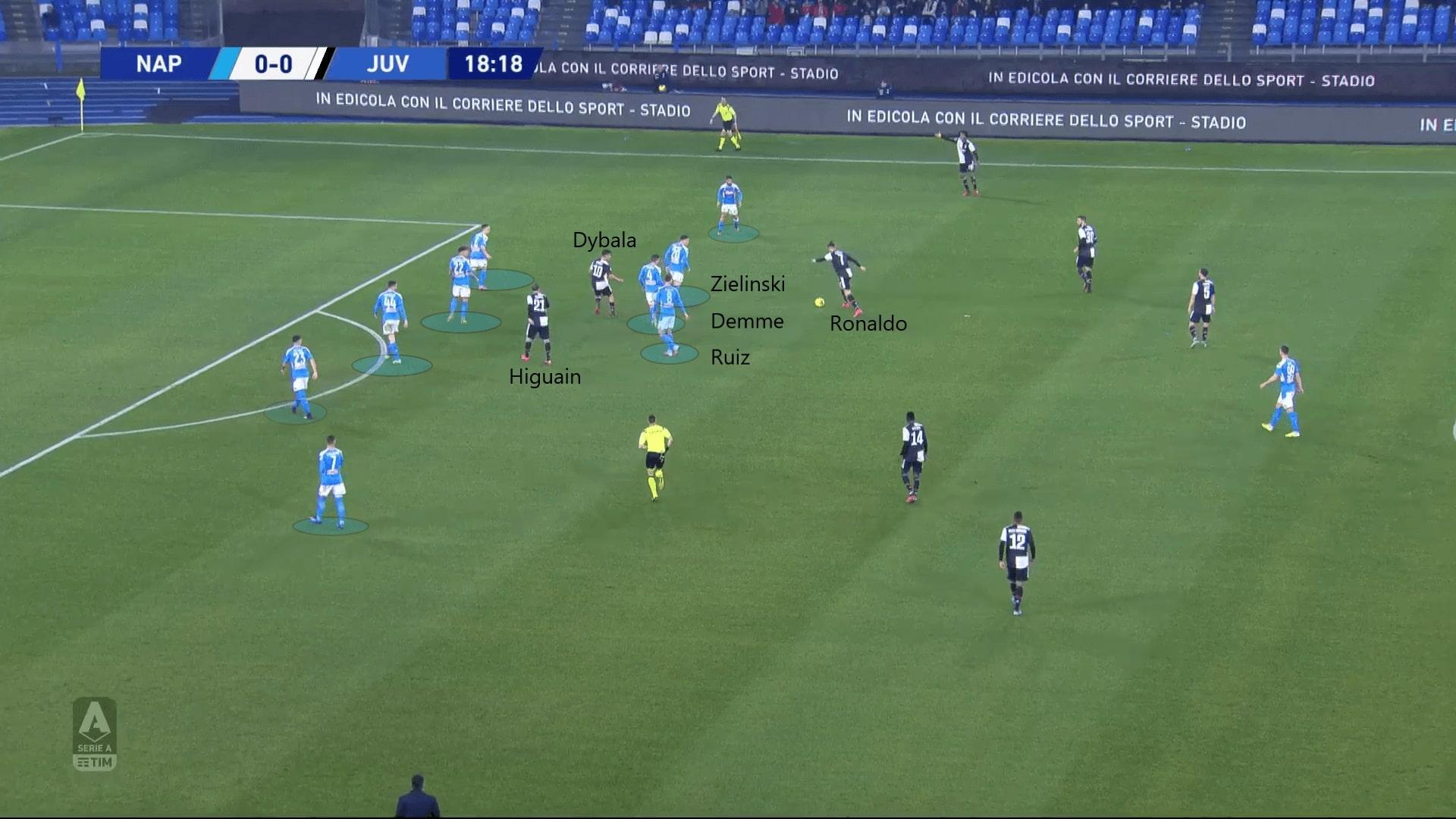 Serie A 2019/20: Napoli vs Juventus - tactical analysis tactics