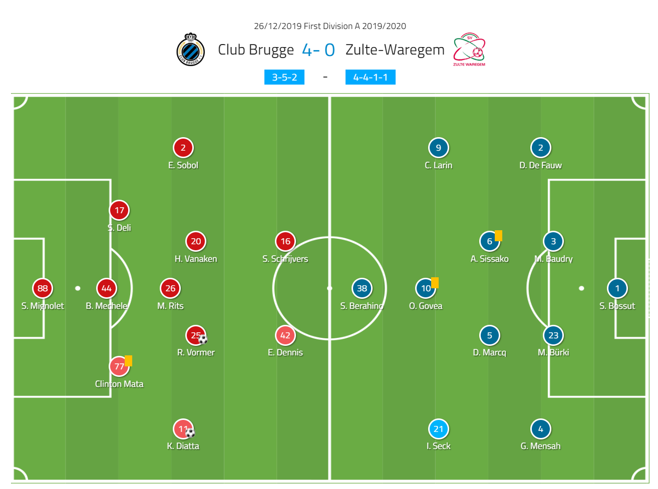 Club Brugge 2019/20: The league leaders in Belgium - scout report-tactical-analysis-tactics