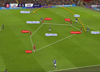 FA Cup 2019/20: Liverpool vs Everton - Tactical Analysis Tactics