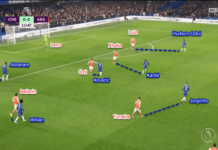 Premier League 2019/20: Chelsea vs Arsenal - Tactical Analysis Tactics
