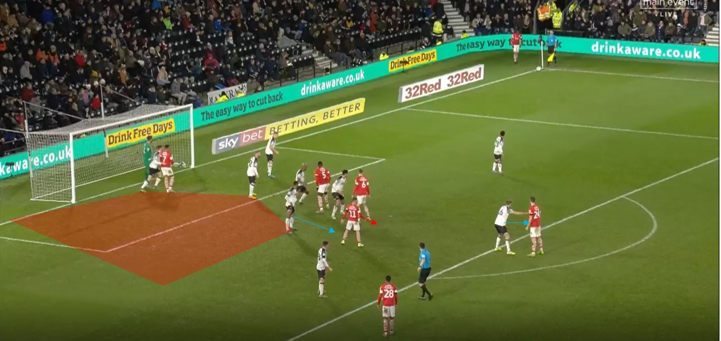 Barnsley 2019/20: Their set pieces under Gerhard Struber- Set piece analysis tactical analysis tactics