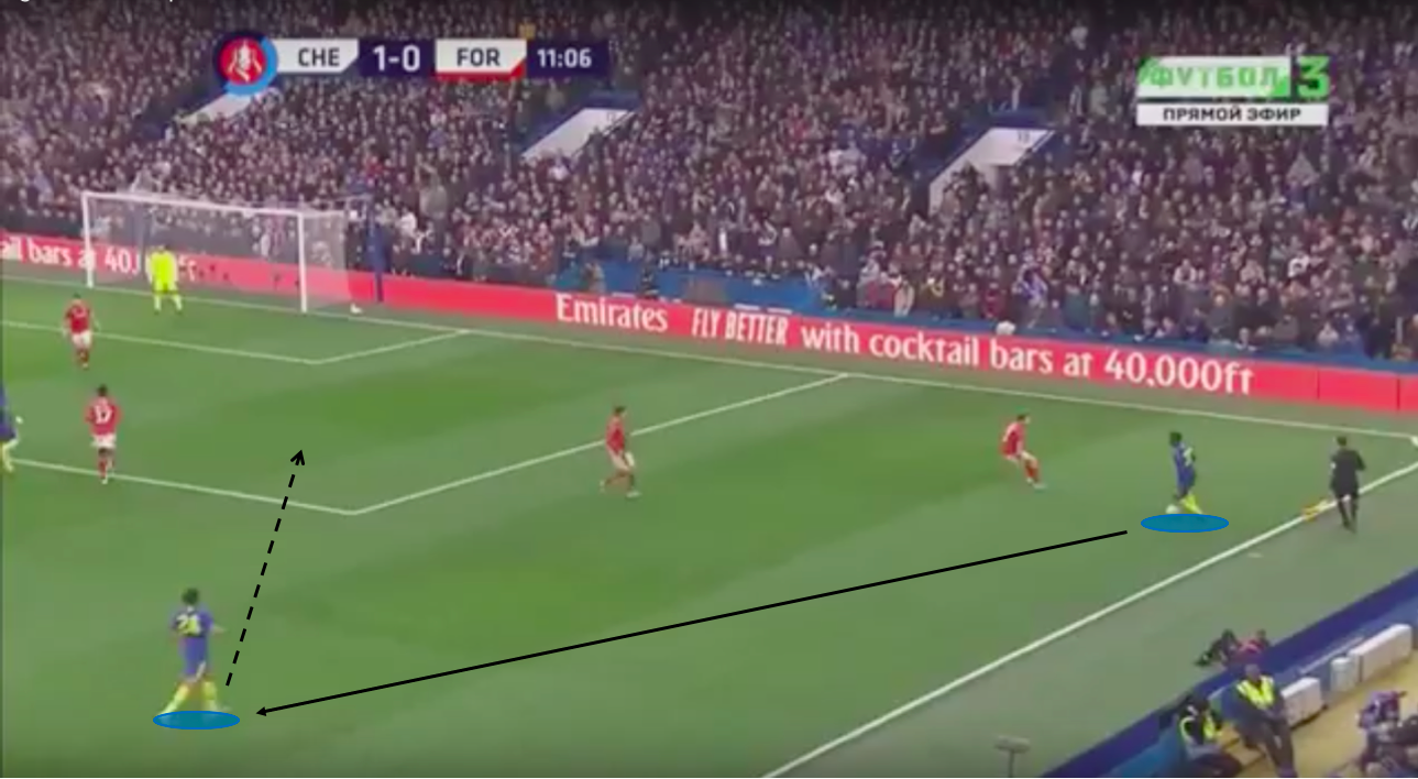 FA Cup 2019/20: Chelsea vs Nottingham Forest – tactical analysis – tactics