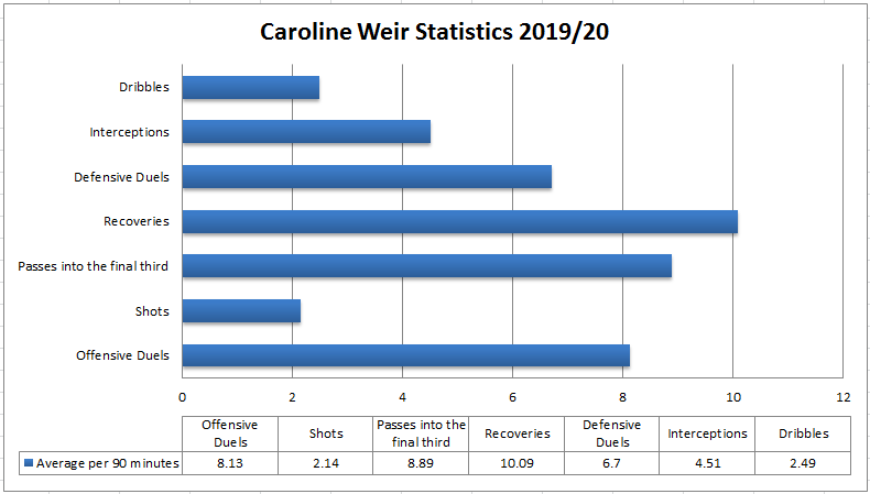 Caroline Weir: Manchester City Women's dynamic playmaker - tactical analysis tactics