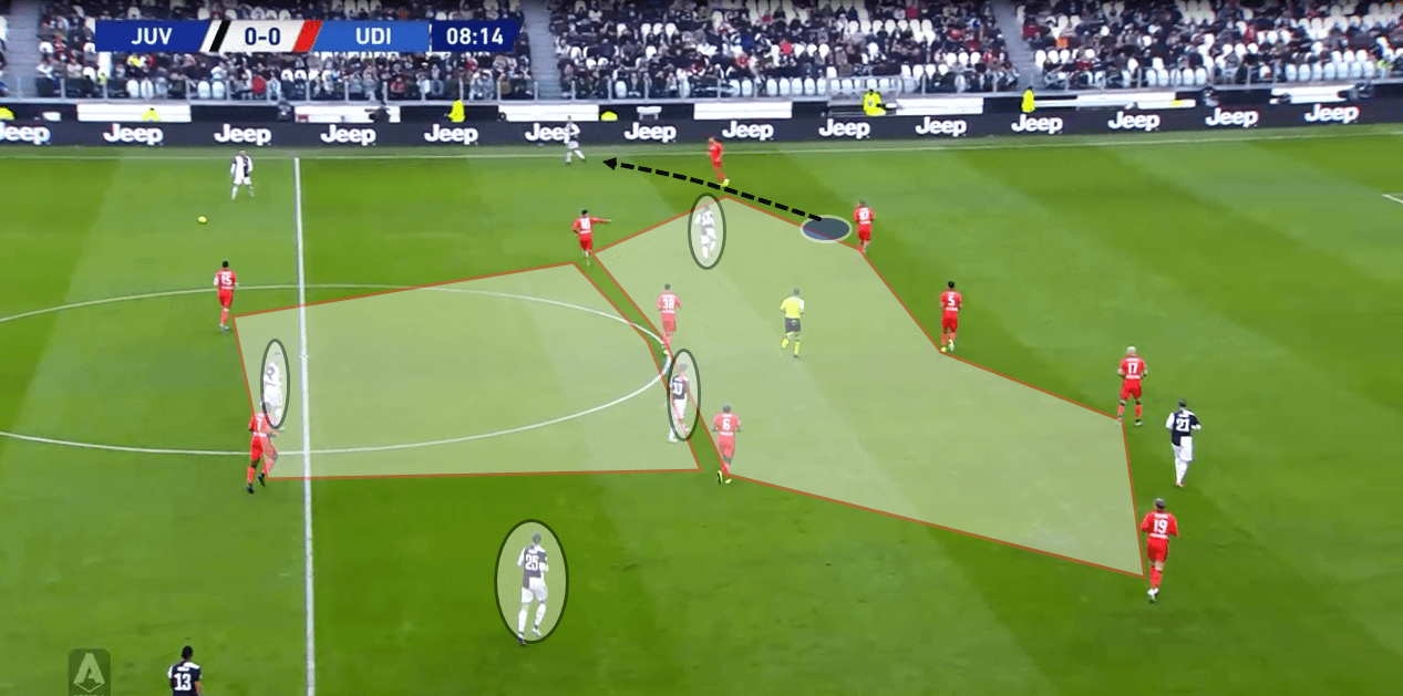 Juventus 2019/20: Juventus' offensive structural dilemma - scout report - tactical analysis tactics