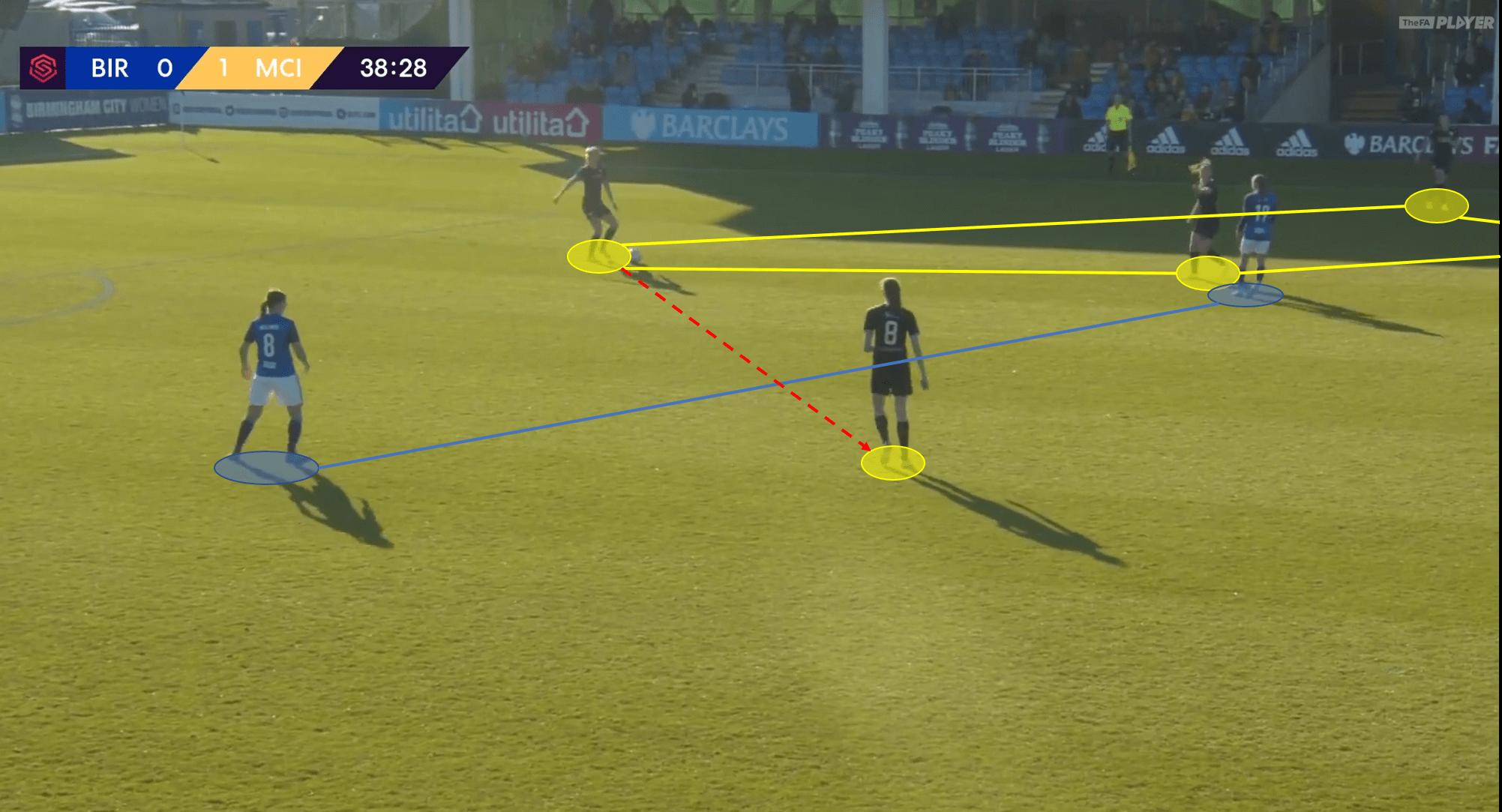 FAWSL 2019/20: Birmingham City LFC vs Manchester City Women - tactical analysis tactics