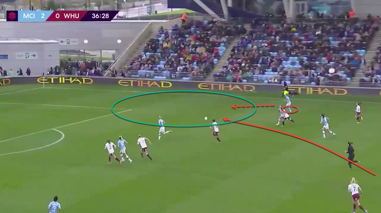 FAWSL 2019/20: Tottenham Hotspur Women vs Manchester City Women – tactical analysis tactics