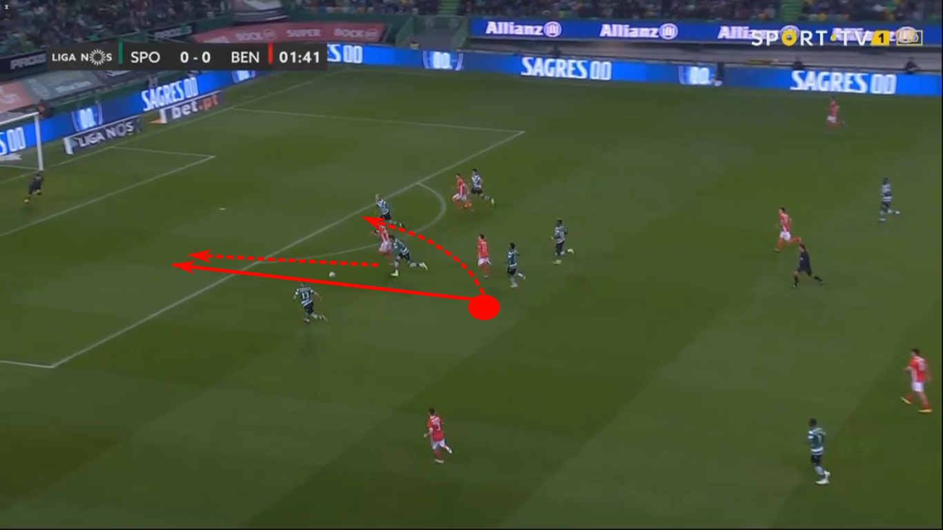 Liga Nos 2019 20 Sporting Portugal Vs Benfica Tactical Analysis