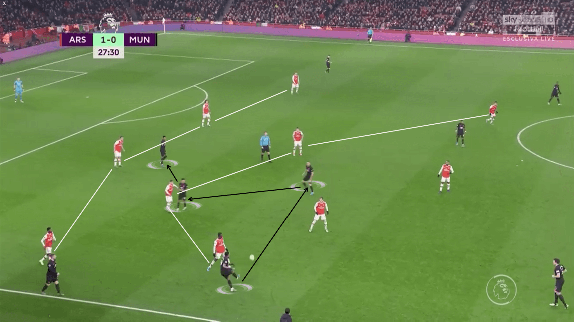Premier League 2019/20: Arsenal vs Manchester United - Tactical Analysis tactics