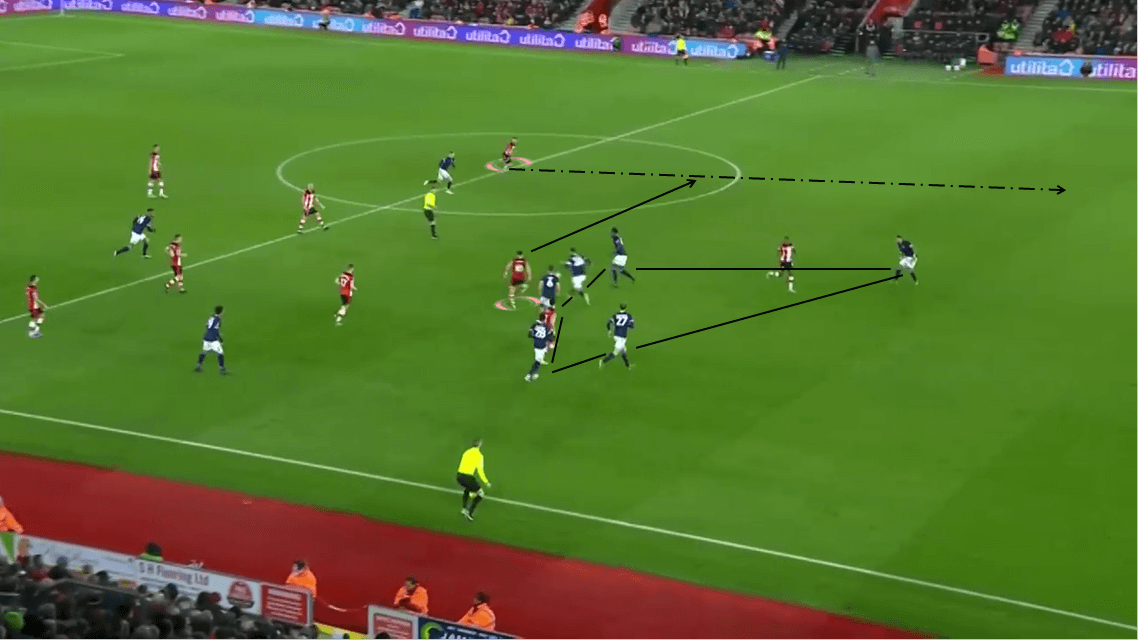 FA Cup 2019/20: Southampton vs Huddersfield Town - Tactical Analysis tactics