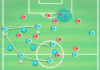 Manchester City 2019/20: Why they switched to a back three - scout report - tactical analysis tactics