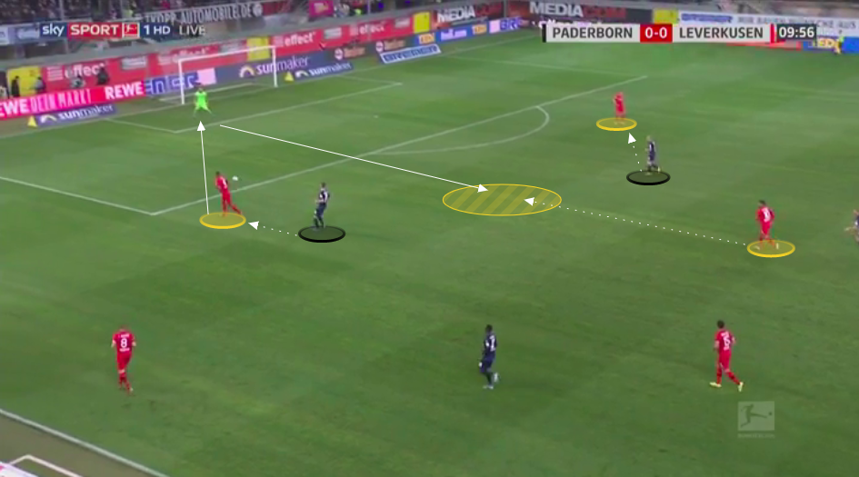 Bundesliga 2019/20: Paderborn vs Bayer Leverkusen - tactical analysis tactics