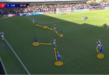 FAWSL 2019/20: Arsenal Women vs Chelsea Women tactical analysis tactics