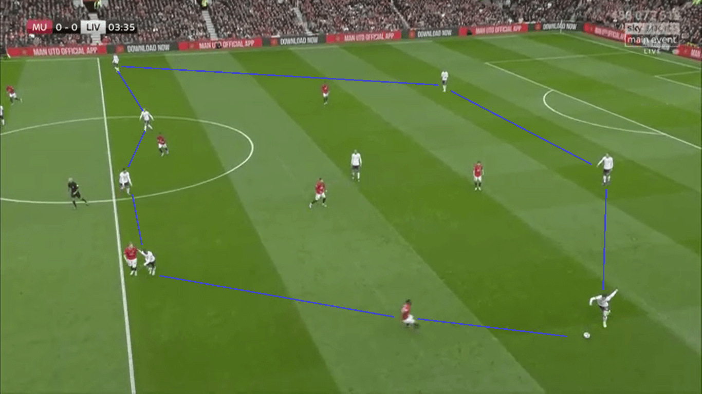 Premier League 2019/20: Liverpool vs Manchester United – Tactical Preview tactics