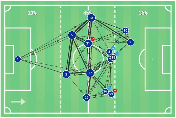 Premier League 2019/20: Arsenal vs Manchester United - Tactical Analysis tactics