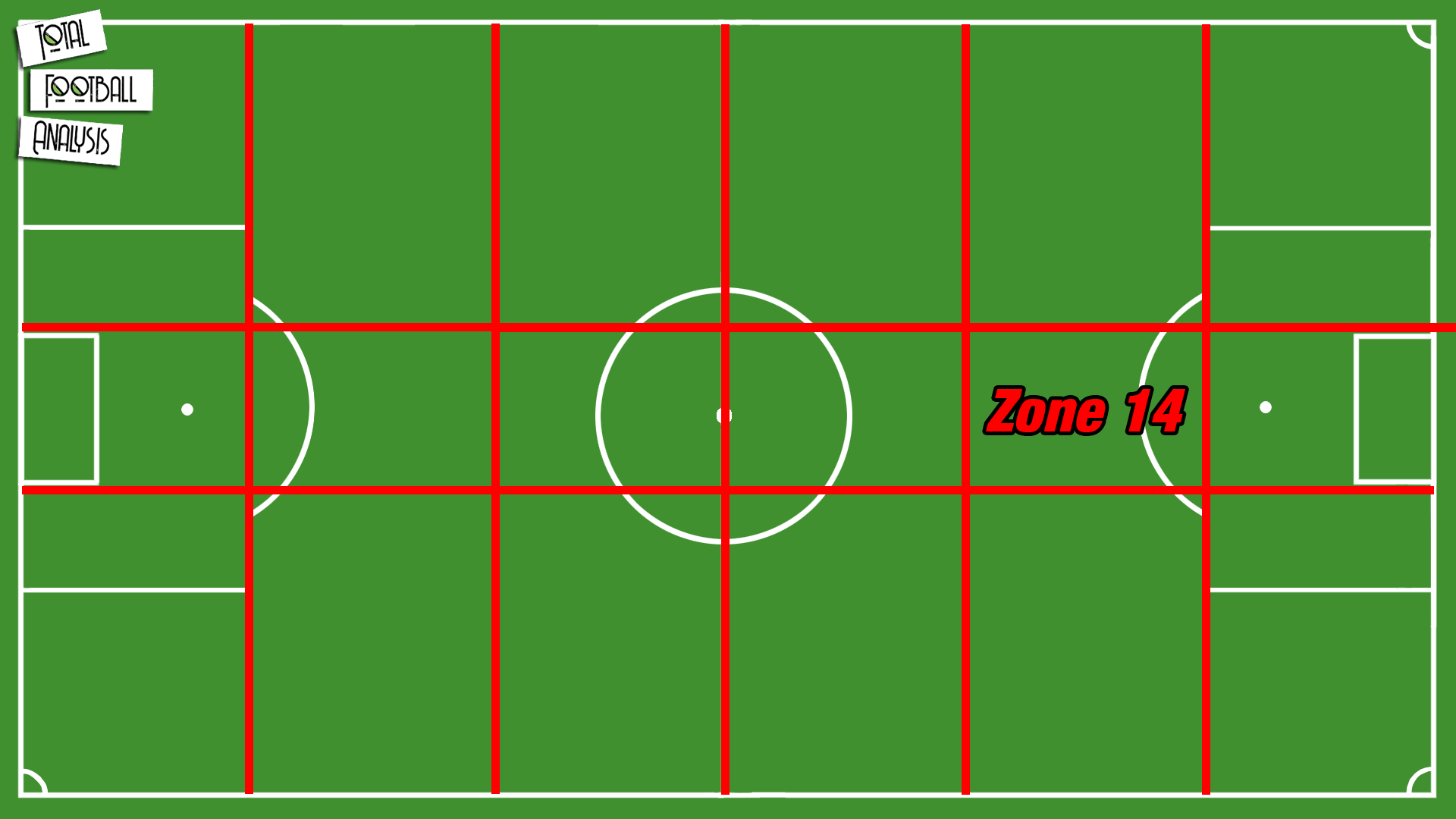 How to create chances through Zone 14 - tactical analysis tactics