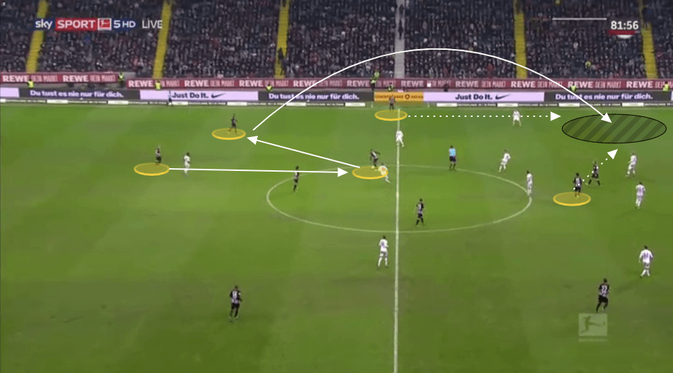 Bundesliga 2019/20: Why Eintracht Frankfurt have struggled this season - tactical analysis tactics