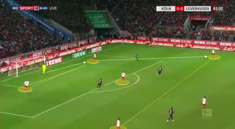 Bundesliga 2019/20: How Markus Gisdol is turning around Koln's season - tactical analysis tactics