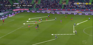 Silas at Sporting Portugal 2019/20 – tactical analysis tactics