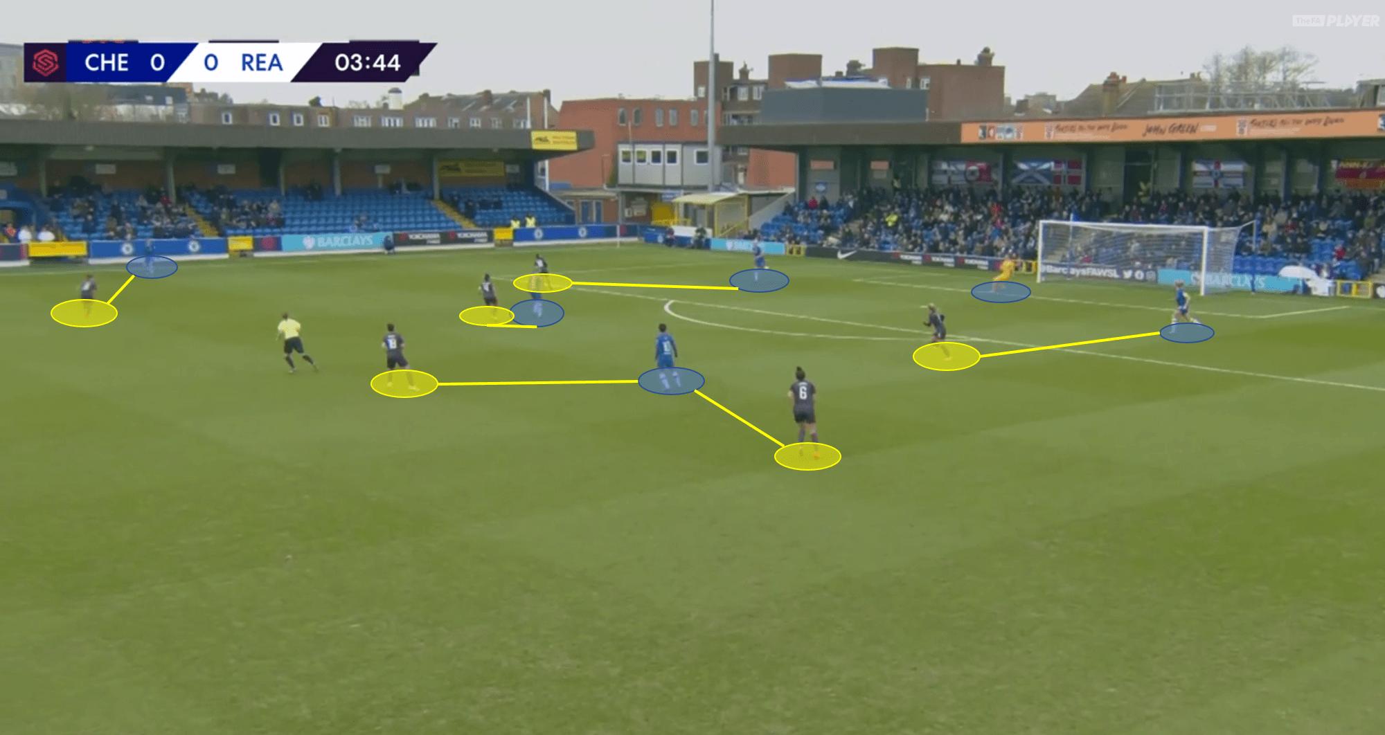 FAWSL 2019/20: Chelsea Women vs Reading Women - Tactical Analysis tactics