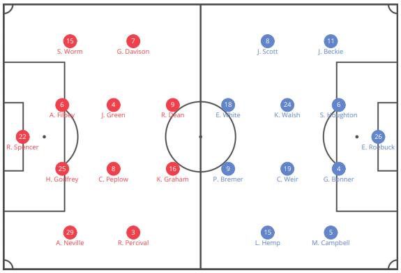 FAWSL 2019/20: Tottenham Hotspur Women vs Manchester City Women – tactical analysis tactics