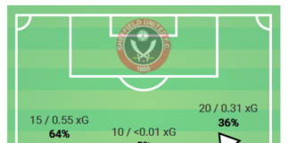 Premier League 2019/20: Arsenal vs Sheffield United - tactical analysis tactics