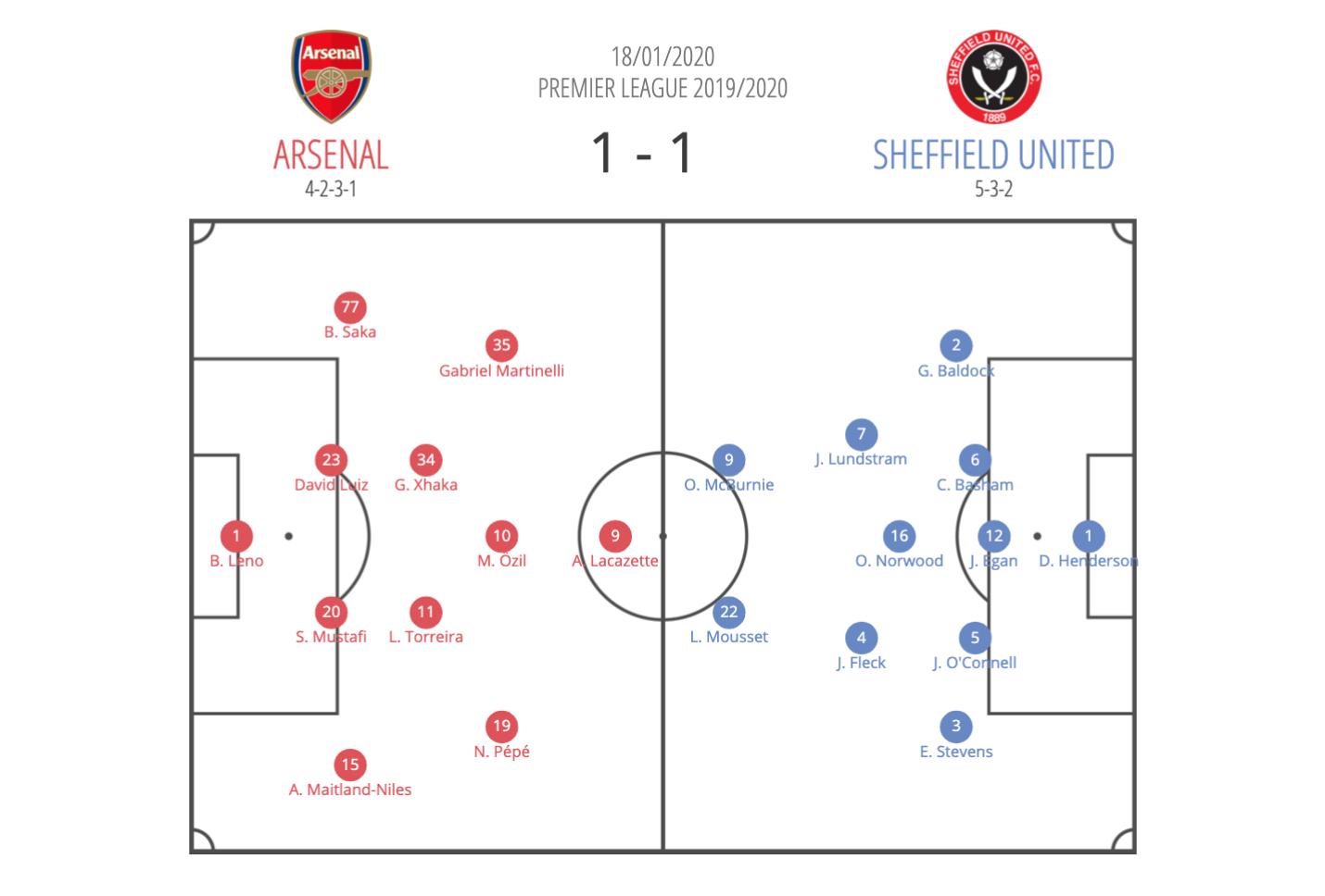 Premier League 2019/20: Arsenal vs Sheffield United - tactical analysis tactics