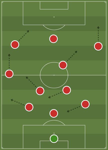 Manchester United Women 2019/20: key areas for improvement - scout report - tactical analysis tactics