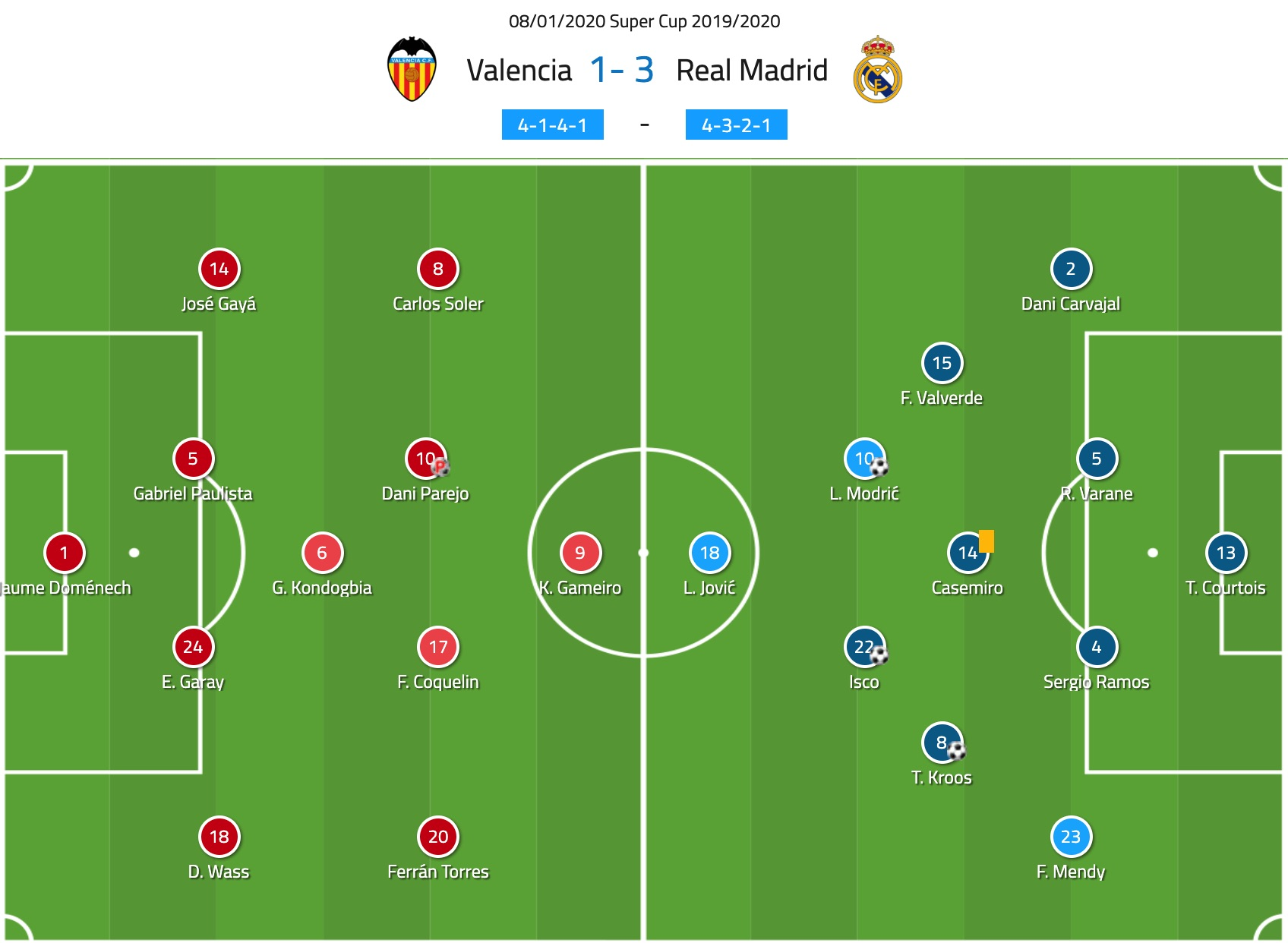 Spanish Super Cup 2020: Valencia vs Real Madrid - tactical analysis tactics