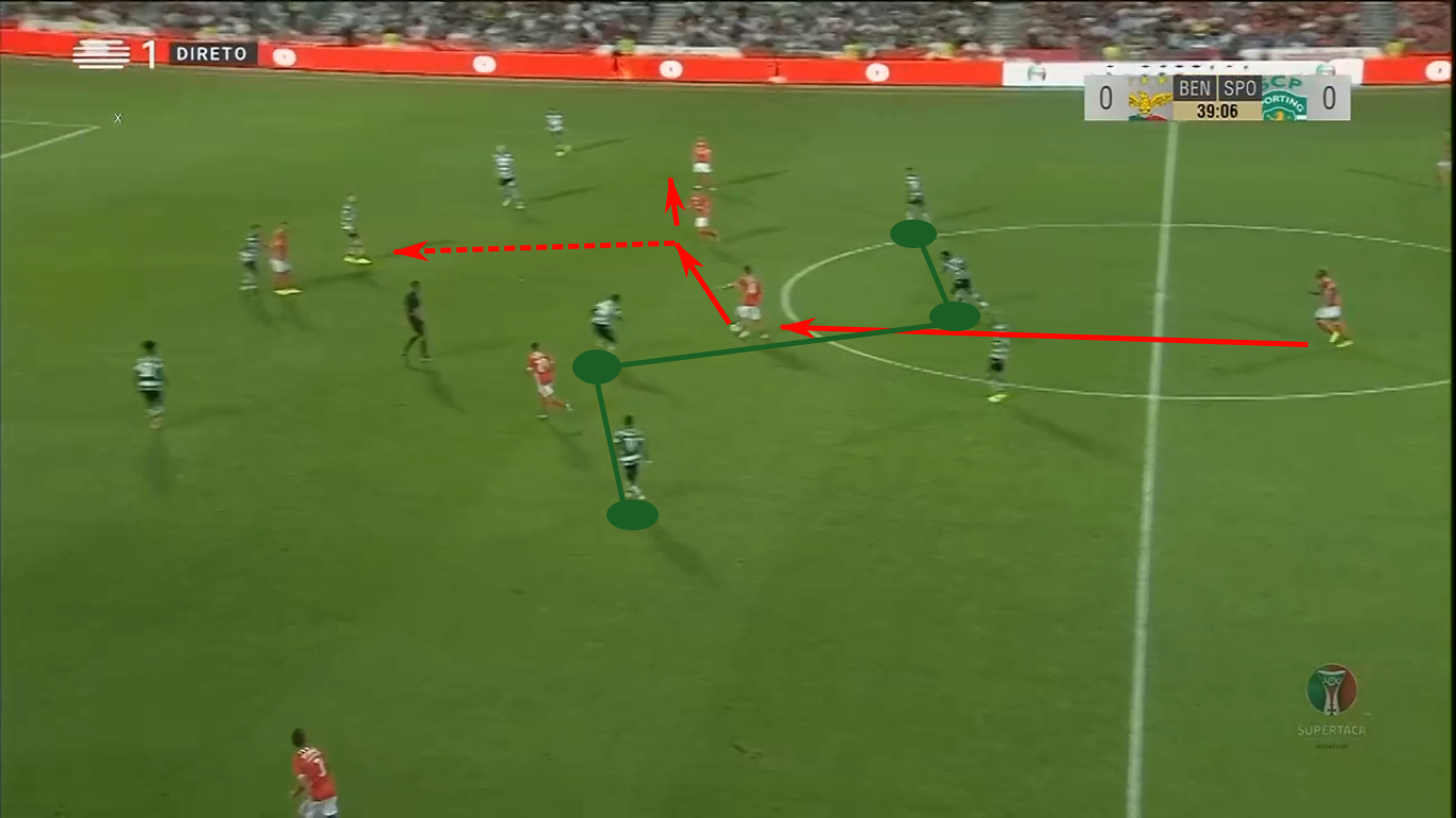 Liga NOS 2019/20: Sporting Portugal vs Benfica – tactical preview tactics
