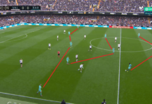 La Liga 2019/20: Valencia vs Barcelona: Tactical Analysis tactics
