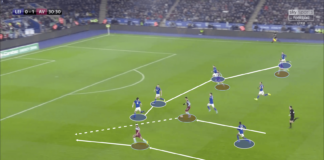 English League Cup 2019/20: Leicester City vs. Aston Villa – tactical analysis tactics