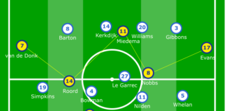 FAWSL 2019/20: Brighton Women vs Arsenal Women - tactical analysis tactics