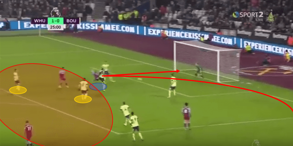 Premier League 2019/20 - West Ham vs Bournemouth - Tactical Analysis tactics