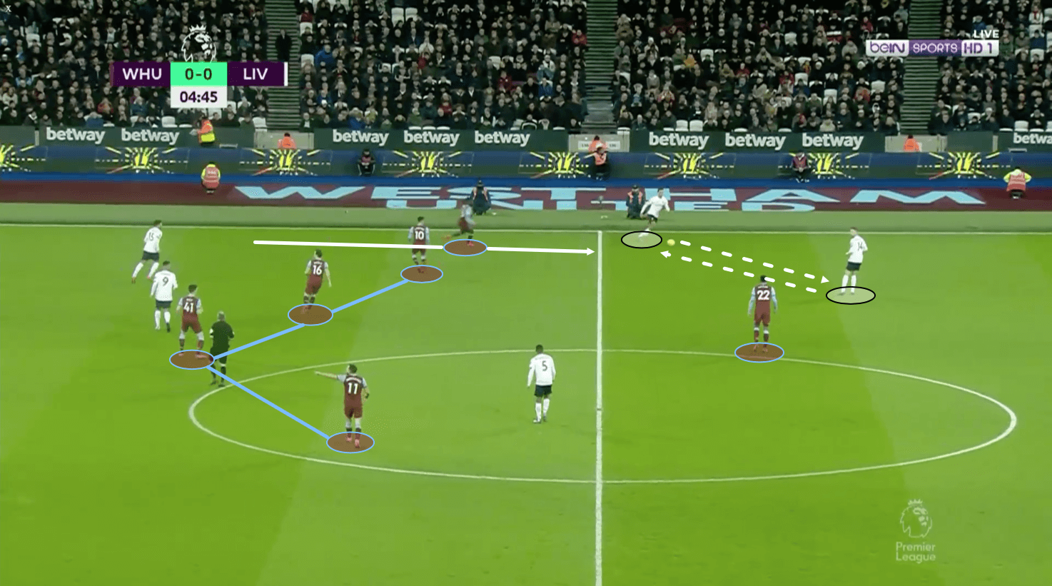 Premier League 2019/20: West Ham vs Liverpool – tactical analysis tactics